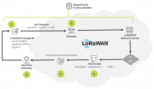 LoRaWAN-Security