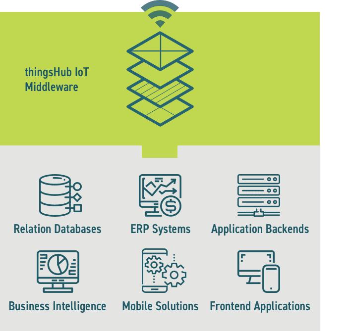 System Integrators – LPWAN LoRaWAN IoT Simplified